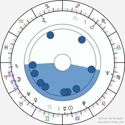 Fred Negendanck wikipedia, horoscope, astrology, instagram