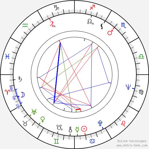 Fred Negendanck astro natal birth chart, Fred Negendanck horoscope, astrology