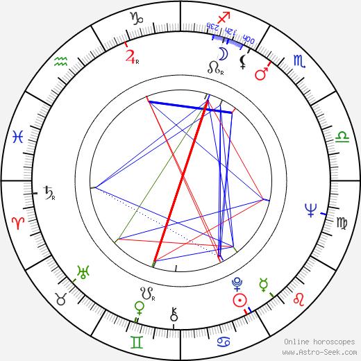 George Hamilton IV birth chart, George Hamilton IV astro natal horoscope, astrology