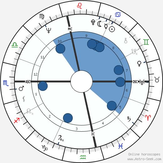 Giuliana Benetton wikipedia, horoscope, astrology, instagram