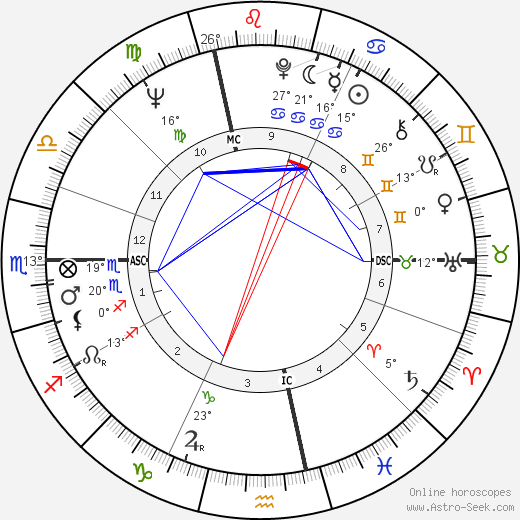 Giuliana Benetton birth chart, biography, wikipedia 2018, 2019
