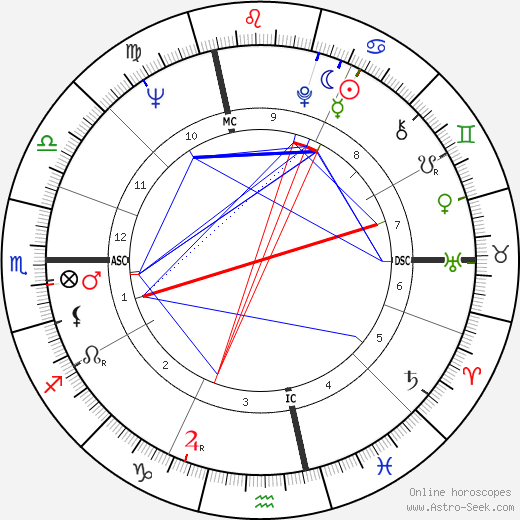 Giuliana Benetton astro natal birth chart, Giuliana Benetton horoscope, astrology