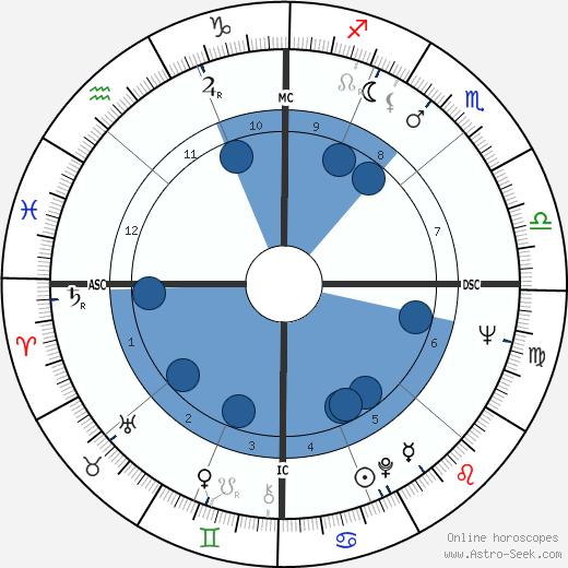 Hunter S. Thompson wikipedia, horoscope, astrology, instagram