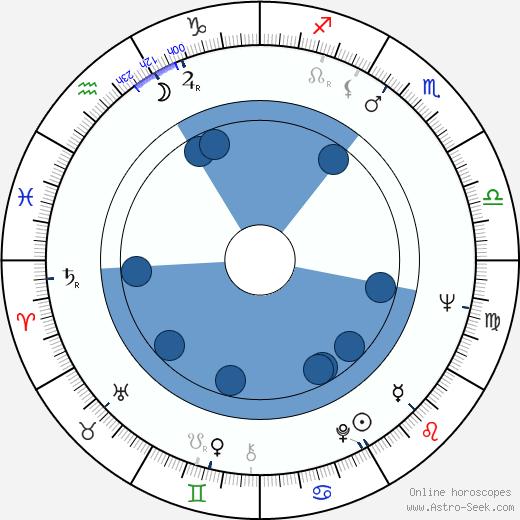 Jiří Novotný wikipedia, horoscope, astrology, instagram