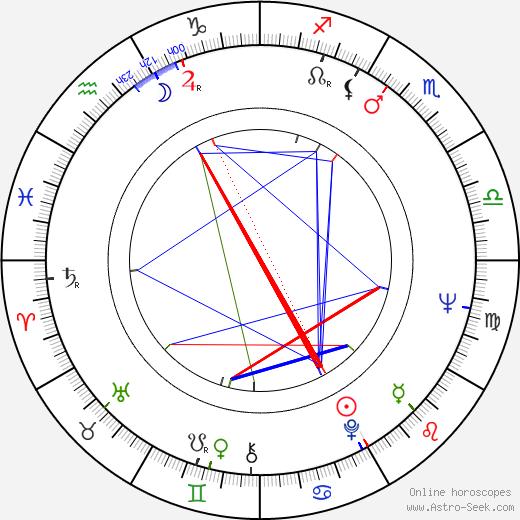 Jiří Novotný astro natal birth chart, Jiří Novotný horoscope, astrology