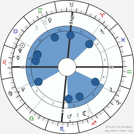Jody Brady wikipedia, horoscope, astrology, instagram
