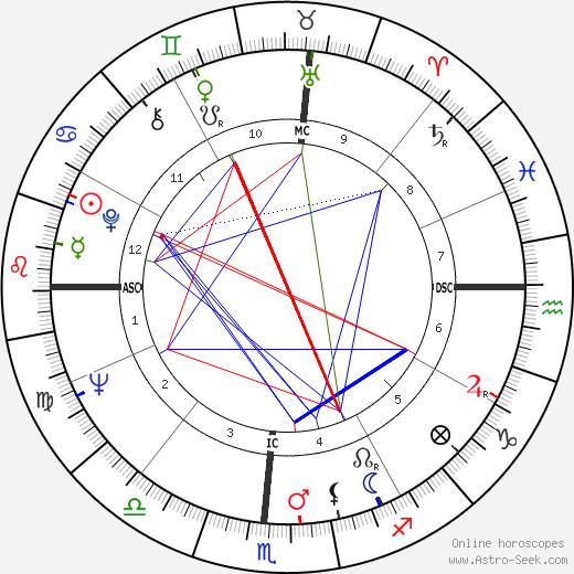 Jody Brady день рождения гороскоп, Jody Brady Натальная карта онлайн