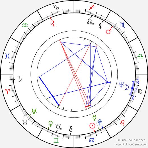 Leonard Walletzký astro natal birth chart, Leonard Walletzký horoscope, astrology