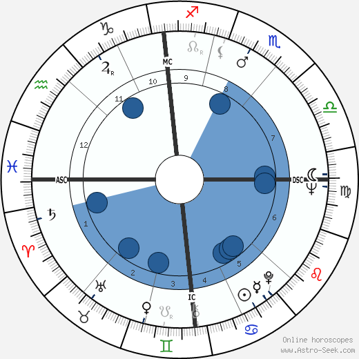 Lionel Jospin wikipedia, horoscope, astrology, instagram