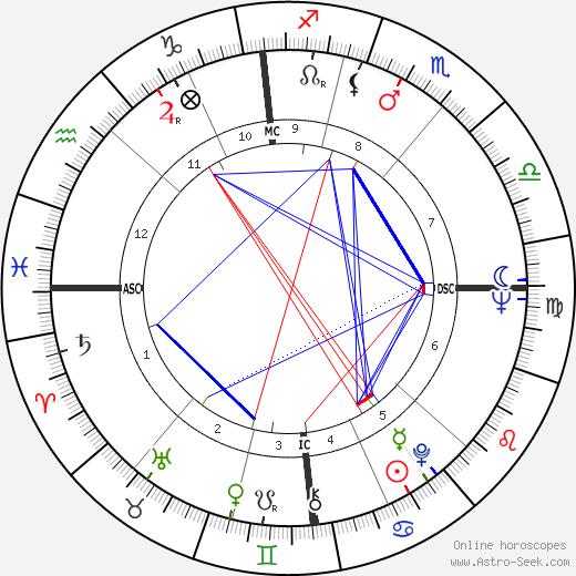 Lionel Jospin tema natale, oroscopo, Lionel Jospin oroscopi gratuiti, astrologia