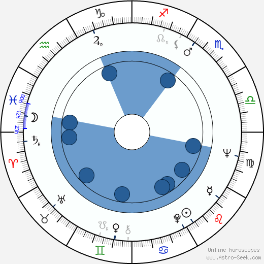 Ľudovít Moravčík wikipedia, horoscope, astrology, instagram