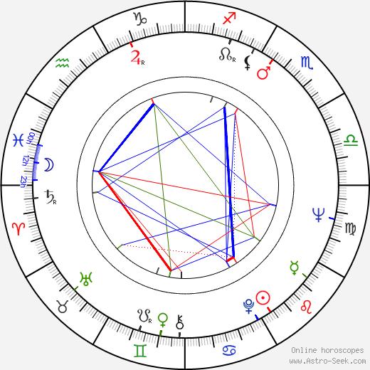 Ľudovít Moravčík astro natal birth chart, Ľudovít Moravčík horoscope, astrology