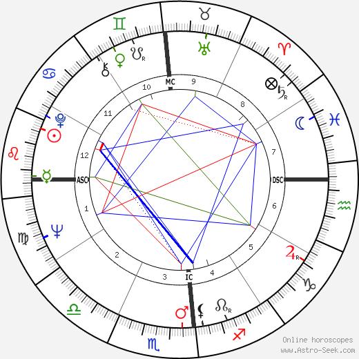 Marc Cardinal день рождения гороскоп, Marc Cardinal Натальная карта онлайн