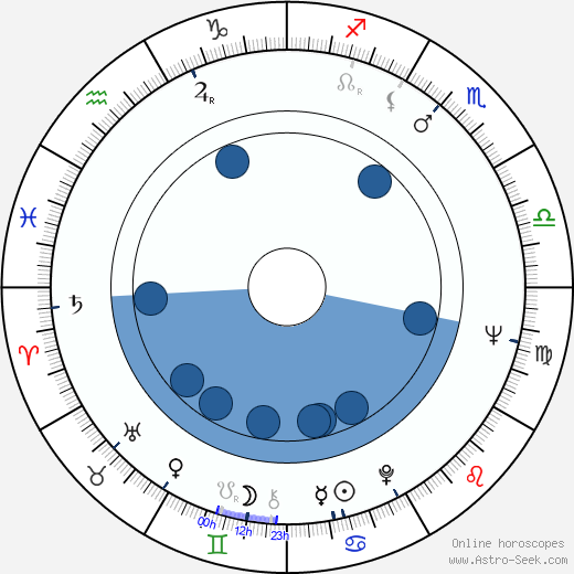 Mary MacLeod horoscope, astrology, sign, zodiac, date of birth, instagram
