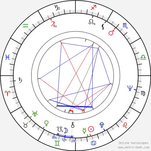 Mary MacLeod birth chart, Mary MacLeod astro natal horoscope, astrology