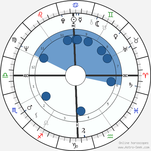 Ned Beatty wikipedia, horoscope, astrology, instagram