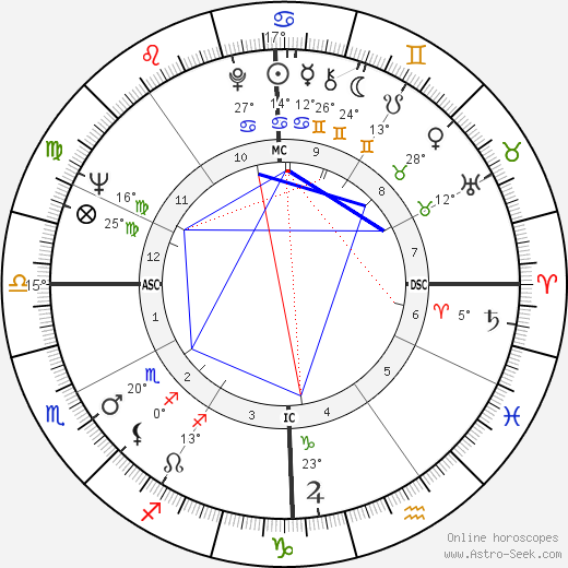 Ned Beatty birth chart, biography, wikipedia 2016, 2017