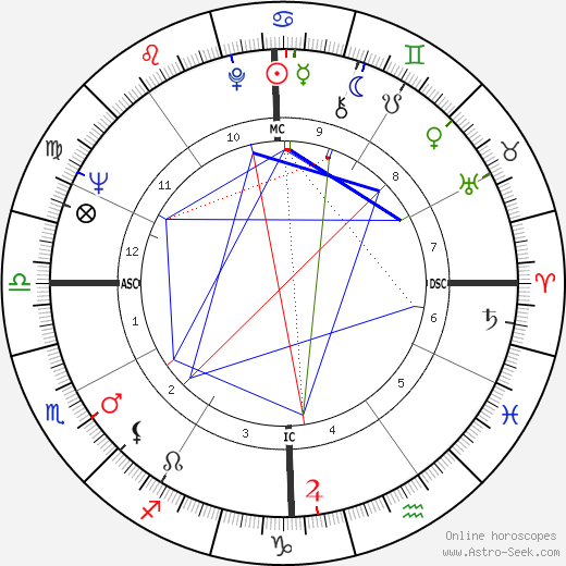 Ned Beatty astro natal birth chart, Ned Beatty horoscope, astrology