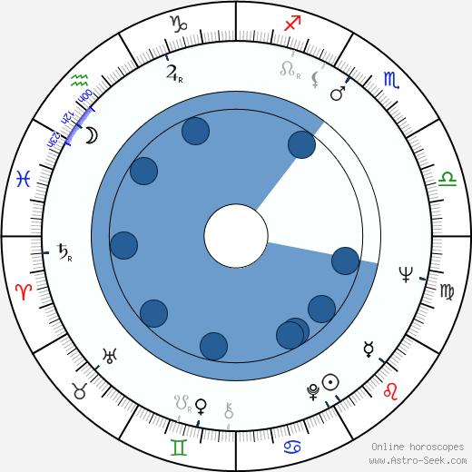 Paul Collins wikipedia, horoscope, astrology, instagram