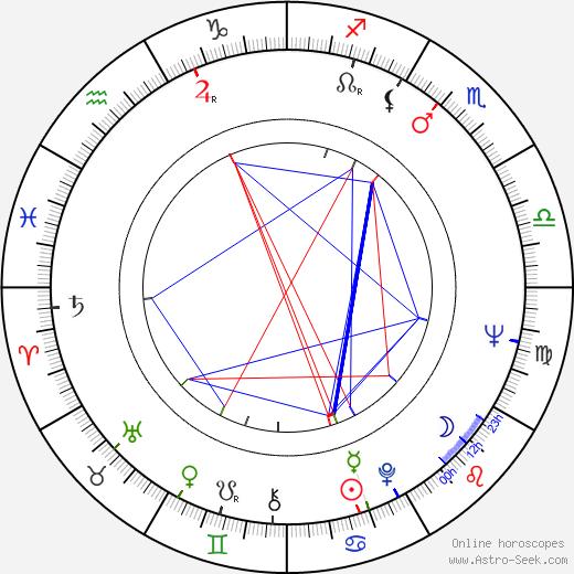 Pavel Špirk astro natal birth chart, Pavel Špirk horoscope, astrology