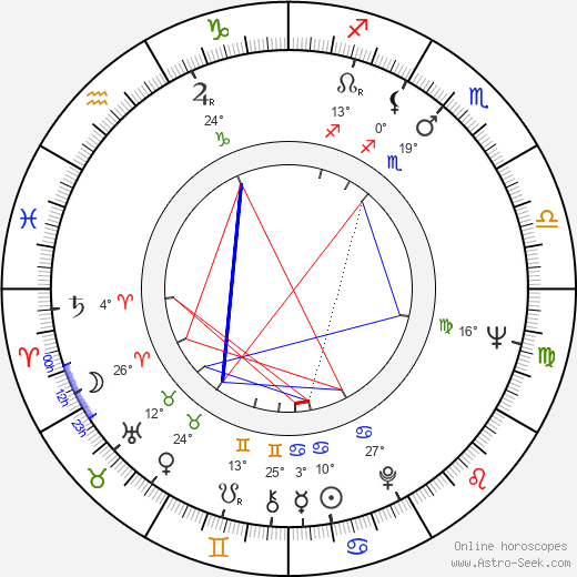 Polly Holliday birth chart, biography, wikipedia 2019, 2020