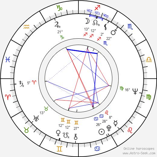 Richard Jordan birth chart, biography, wikipedia 2020, 2021