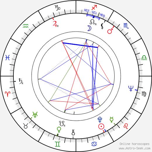 Richard Jordan birth chart, Richard Jordan astro natal horoscope, astrology