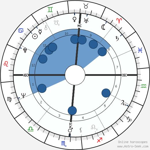 Richard Petty wikipedia, horoscope, astrology, instagram