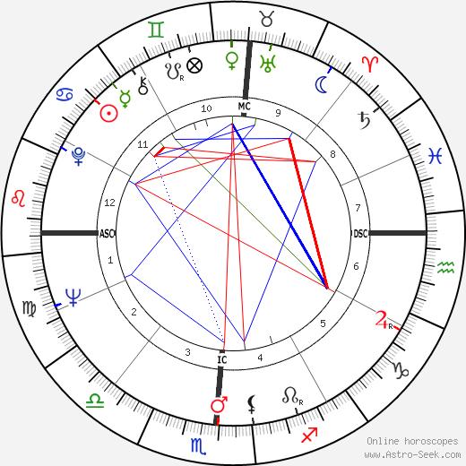 Ричард Петти Richard Petty день рождения гороскоп, Richard Petty Натальная карта онлайн