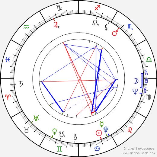 Risto Saanila tema natale, oroscopo, Risto Saanila oroscopi gratuiti, astrologia