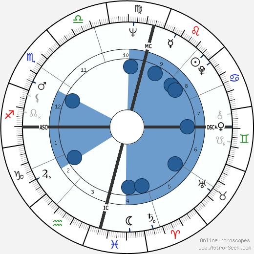 Robert Holmes à Court wikipedia, horoscope, astrology, instagram