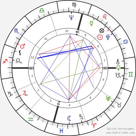 Robert Holmes à Court день рождения гороскоп, Robert Holmes à Court Натальная карта онлайн