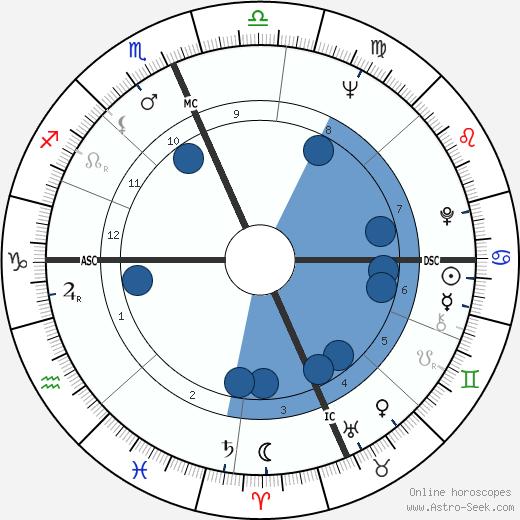 Ron Nischwitz wikipedia, horoscope, astrology, instagram