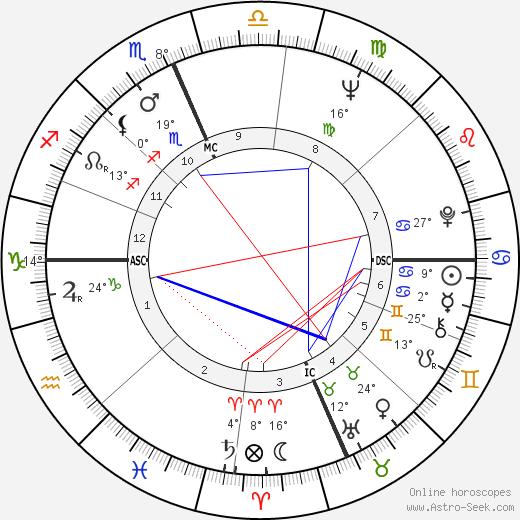 Ron Nischwitz birth chart, biography, wikipedia 2018, 2019
