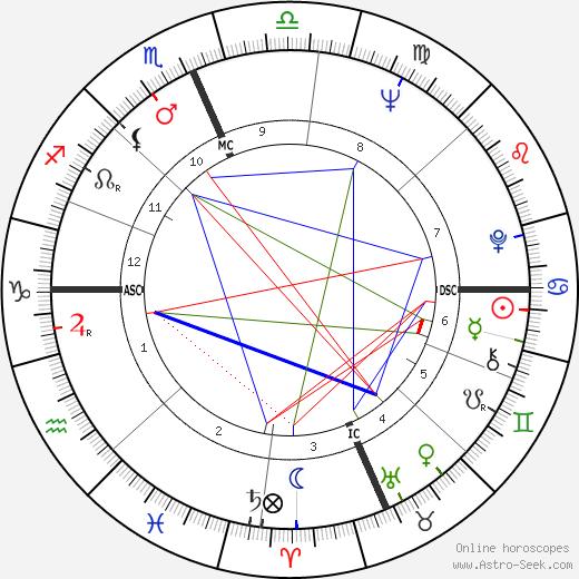 Ron Nischwitz день рождения гороскоп, Ron Nischwitz Натальная карта онлайн