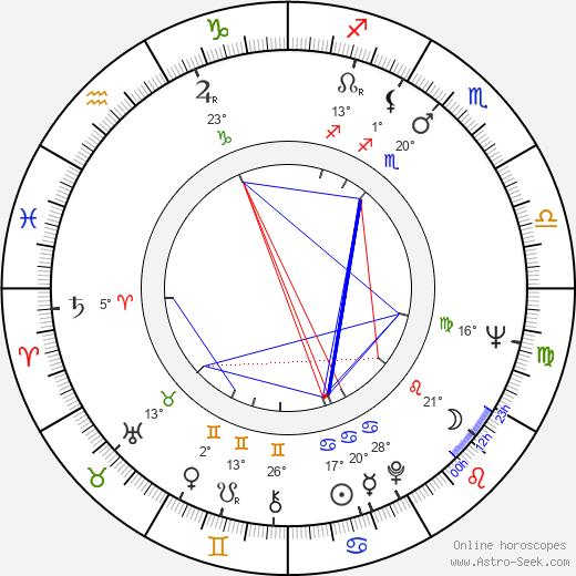 Sandy Stewart birth chart, biography, wikipedia 2019, 2020