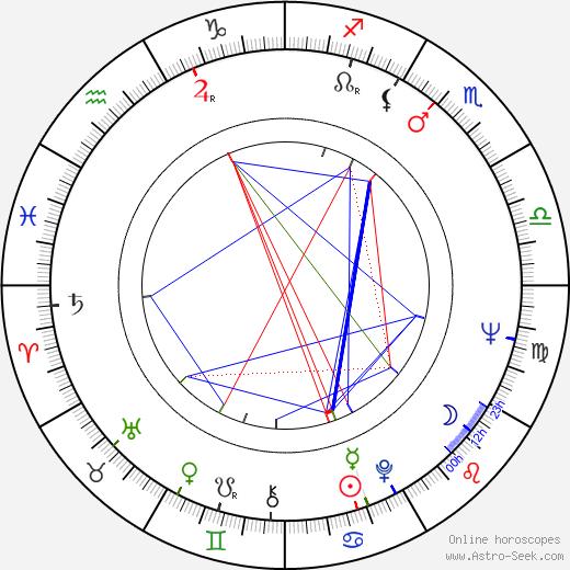 Sandy Stewart birth chart, Sandy Stewart astro natal horoscope, astrology