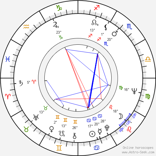 Slavo Záhradník birth chart, biography, wikipedia 2019, 2020