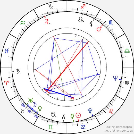 Sonja Tammela astro natal birth chart, Sonja Tammela horoscope, astrology