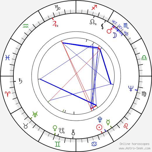 Станислав Тым Stanislaw Tym день рождения гороскоп, Stanislaw Tym Натальная карта онлайн