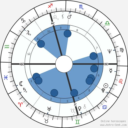 Tony Bonin wikipedia, horoscope, astrology, instagram