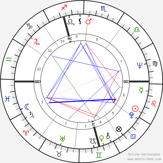 Tony Bonin день рождения гороскоп, Tony Bonin Натальная карта онлайн