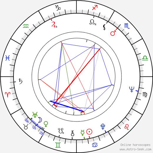 Václav Matějka tema natale, oroscopo, Václav Matějka oroscopi gratuiti, astrologia