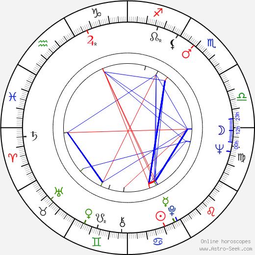 Zdena Hadrbolcová birth chart, Zdena Hadrbolcová astro natal horoscope, astrology