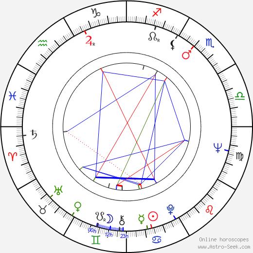 Zdzislaw Kudla astro natal birth chart, Zdzislaw Kudla horoscope, astrology
