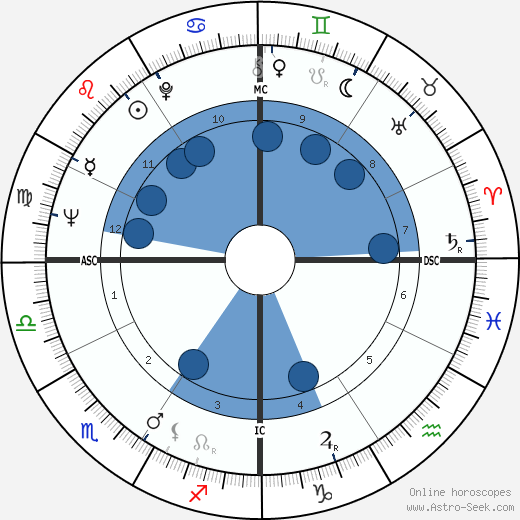 Alfonse d'Amato wikipedia, horoscope, astrology, instagram