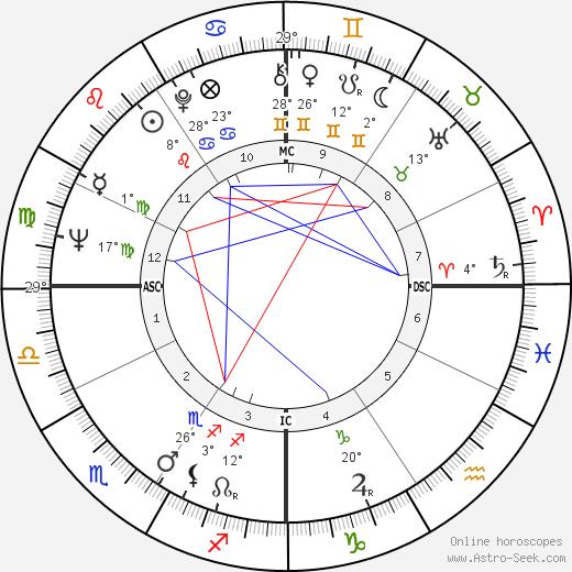 Alfonse d'Amato birth chart, biography, wikipedia 2019, 2020