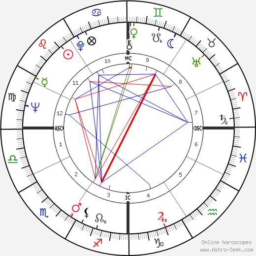 Alfonse d'Amato astro natal birth chart, Alfonse d'Amato horoscope, astrology