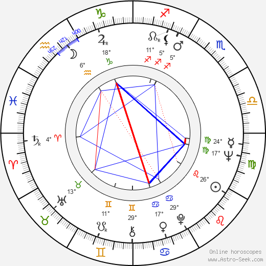 Andrey Konchalovskiy birth chart, biography, wikipedia 2018, 2019