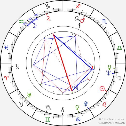 Andrey Konchalovskiy astro natal birth chart, Andrey Konchalovskiy horoscope, astrology